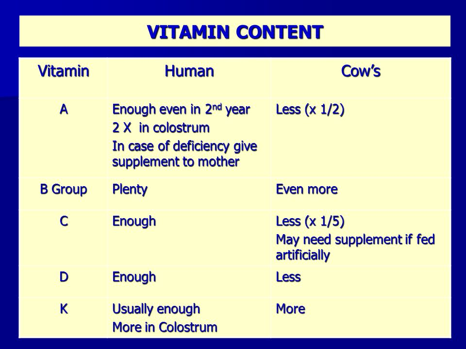 VITAMIN CONTENT VitaminHumanCows A Enough even in 2 nd year 2 X in colostrum In case of deficiency give supplement to mother Less (x 1/2) B Group Plen