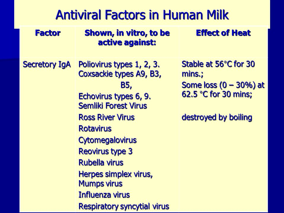 Antiviral Factors in Human Milk Factor Shown, in vitro, to be active against: Effect of Heat Secretory IgA Poliovirus types 1, 2, 3. Coxsackie types A