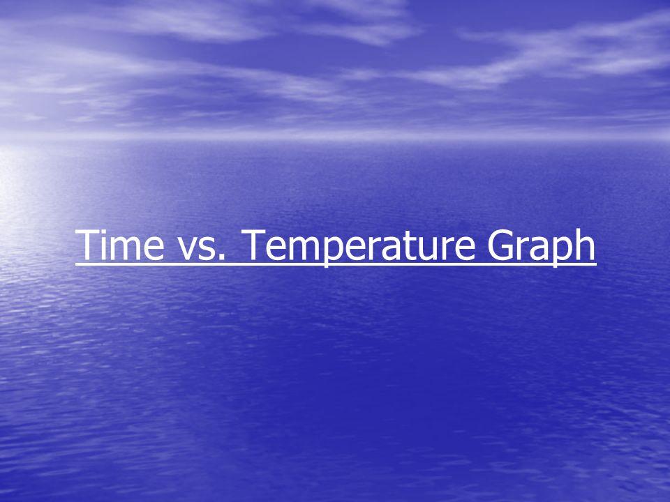Time vs. Temperature Graph