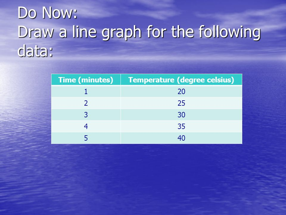 Do Now: Draw a line graph for the following data: Time (minutes)Temperature (degree celsius) 120 225 330 435 540