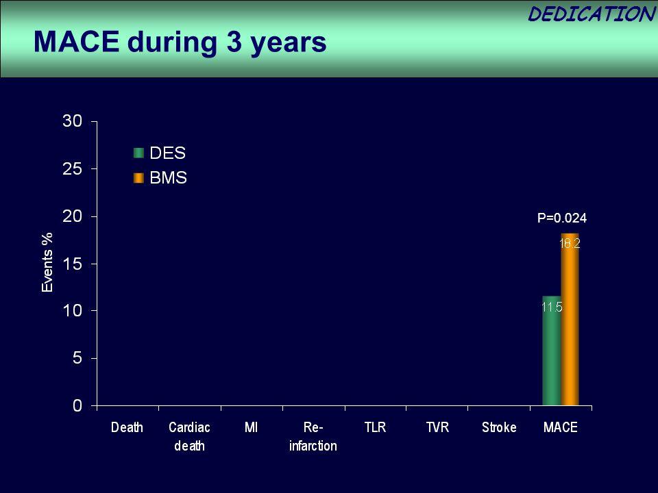 DEDICATION P=0.024 MACE during 3 years