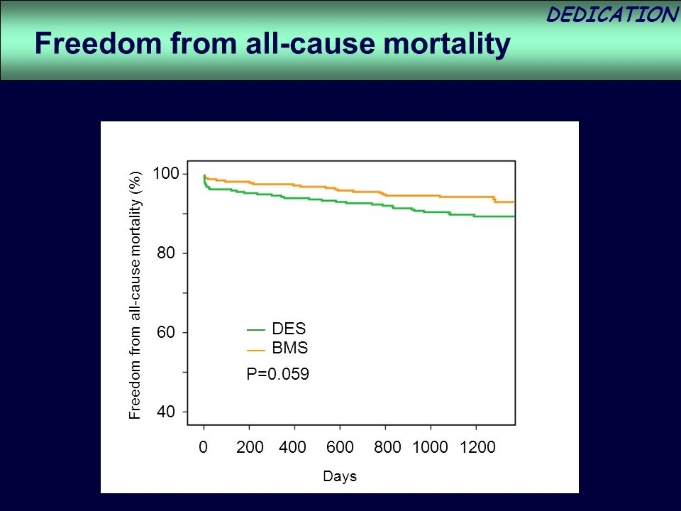 DEDICATION 0 200 400 600 800 1000 1200 P=0.059 DES BMS 100 80 60 40 Freedom from all-cause mortality (%) Freedom from all-cause mortality Days