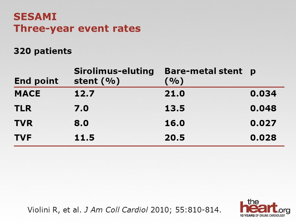 SESAMI Three-year event rates 320 patients End point Sirolimus-eluting stent (%) Bare-metal stent (%) p MACE12.721.00.034 TLR7.013.50.048 TVR8.016.00.027 TVF11.520.50.028 Violini R, et al.