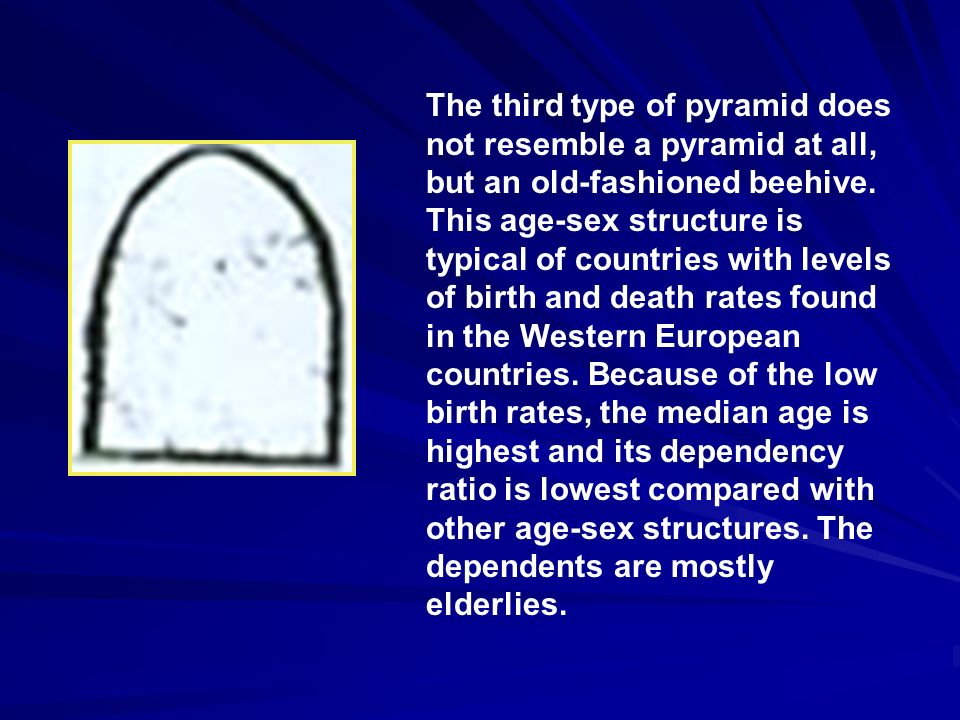 The third type of pyramid does not resemble a pyramid at all, but an old-fashioned beehive. This age-sex structure is typical of countries with levels