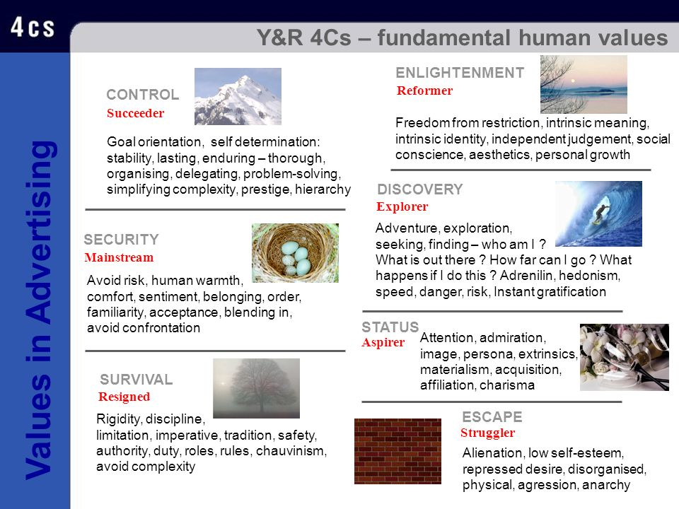 Values in Advertising Y&R 4Cs – fundamental human values Reformer ENLIGHTENMENT Freedom from restriction, intrinsic meaning, intrinsic identity, indep
