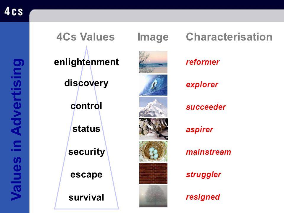 Values in Advertising reformer succeeder aspirer explorer resigned mainstream struggler CharacterisationImage4Cs Values enlightenment survival escape