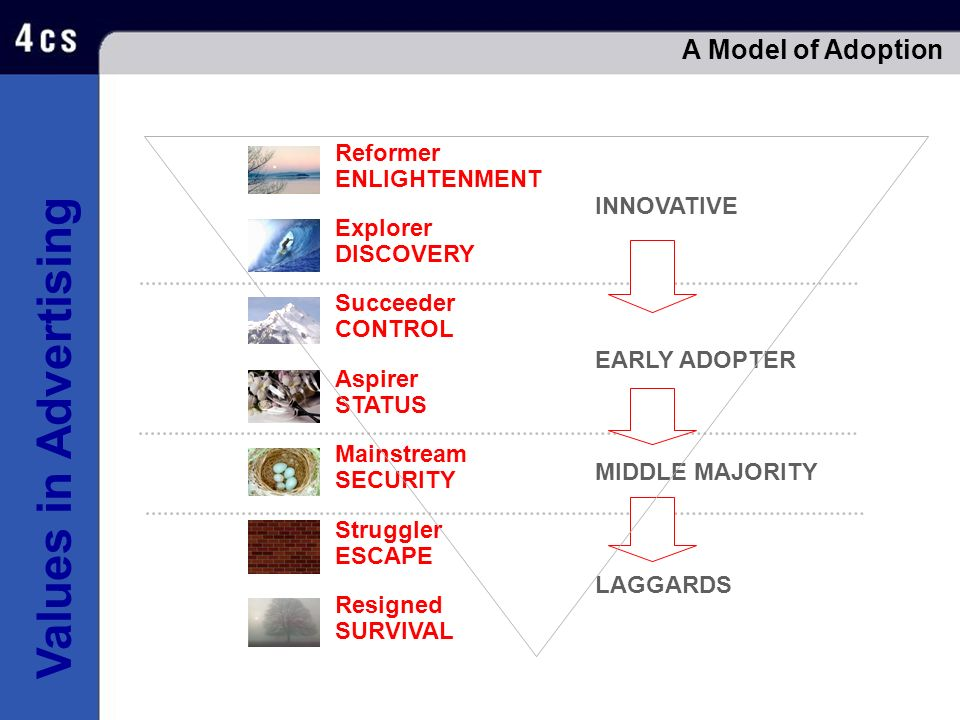 Values in Advertising A Model of Adoption Reformer ENLIGHTENMENT Succeeder CONTROL Aspirer STATUS Explorer DISCOVERY Resigned SURVIVAL Mainstream SECU