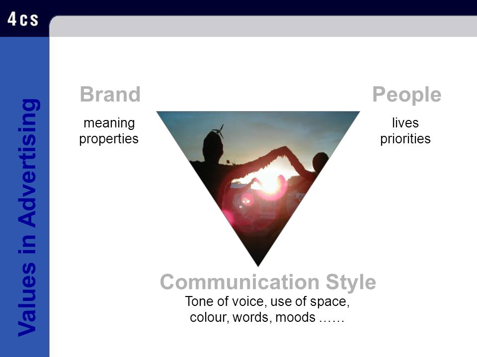 Values in Advertising BrandPeople Tone of voice, use of space, colour, words, moods …… Communication Style meaning properties lives priorities
