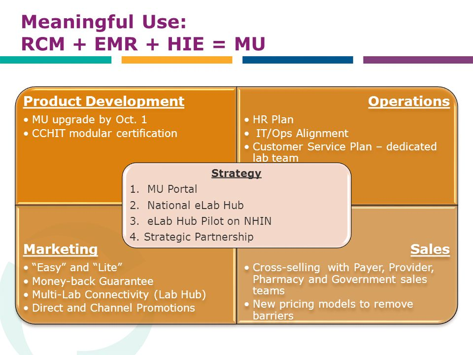 Meaningful Use: RCM + EMR + HIE = MU Product Development MU upgrade by Oct.