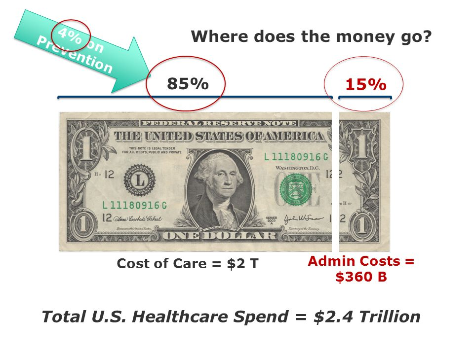 85% 15% Cost of Care = $2 T Admin Costs = $360 B Total U.S.