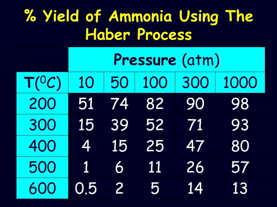 % Yield of Ammonia Using The Haber Process Pressure (atm) T( 0 C)10501003001000 2005174829098 3001539527193 400415254780 50016112657 6000.5251413