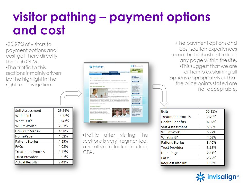 visitor pathing – payment options and cost 30.97% of visitors to payment options and cost get there directly through OLM. The traffic to this sections