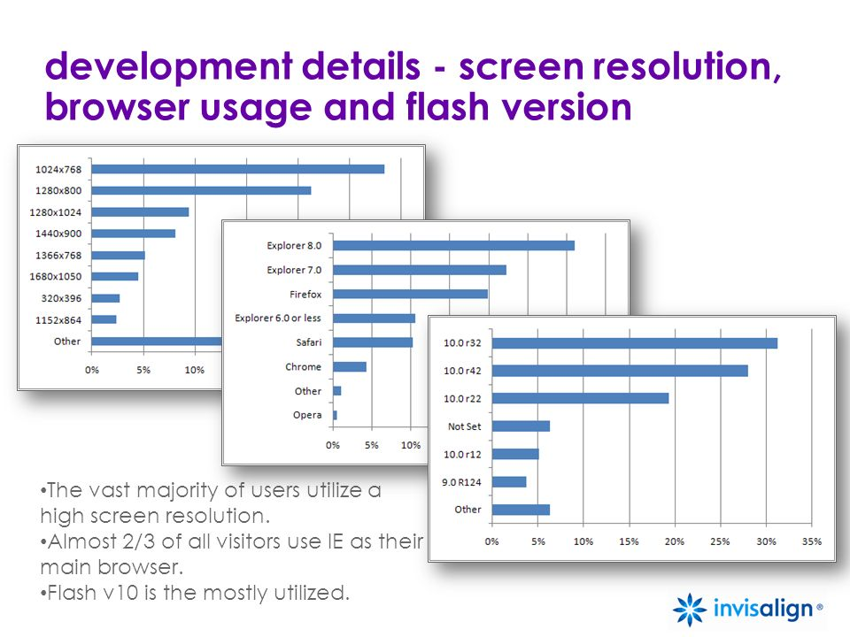 development details - screen resolution, browser usage and flash version The vast majority of users utilize a high screen resolution.
