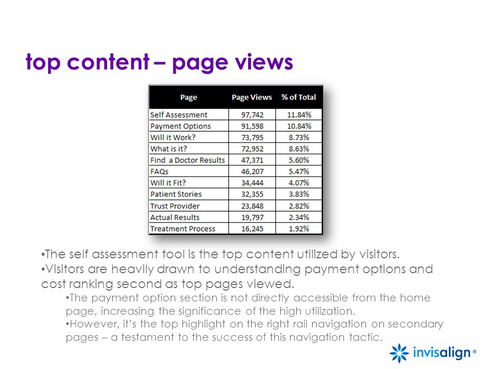 top content – page views The self assessment tool is the top content utilized by visitors.
