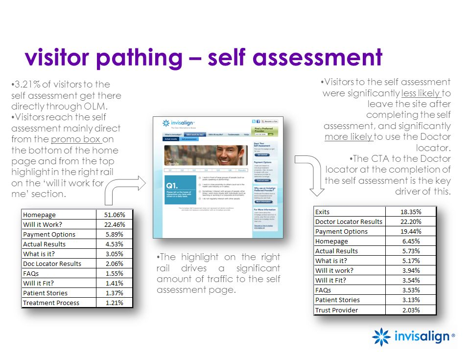 Visitors to the self assessment were significantly less likely to leave the site after completing the self assessment, and significantly more likely t