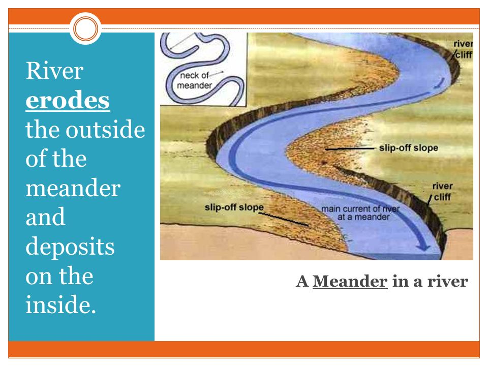 A Meander in a river River erodes the outside of the meander and deposits on the inside.