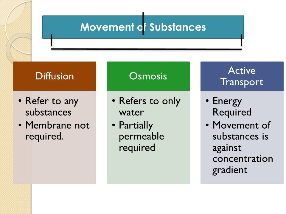 Diffusion Refer to any substances Membrane not required. Osmosis Refers to only water Partially permeable required Active Transport Energy Required Mo