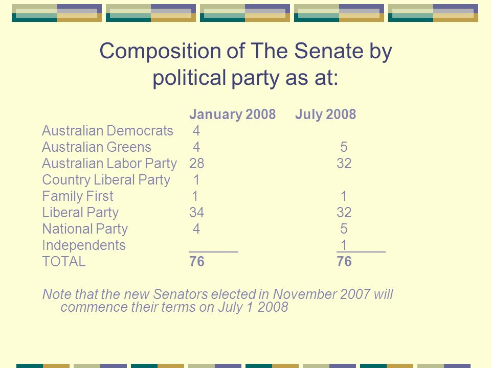 Composition of The Senate by political party as at: January 2008 July 2008 Australian Democrats 4 Australian Greens 4 5 Australian Labor Party2832 Country Liberal Party 1 Family First 1 1 Liberal Party3432 National Party 4 5 Independents 1 TOTAL7676 Note that the new Senators elected in November 2007 will commence their terms on July 1 2008