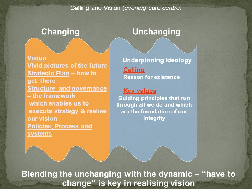 Calling Reason for existence Key values Guiding principles that run through all we do and which are the foundation of our integrity Underpinning Ideol