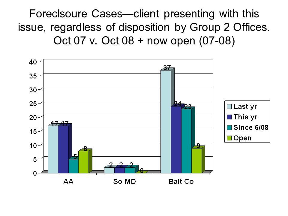 Foreclsoure Casesclient presenting with this issue, regardless of disposition by Group 2 Offices. Oct 07 v. Oct 08 + now open (07-08)