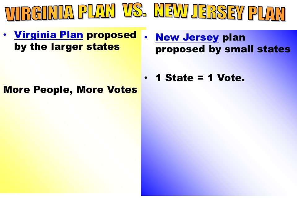 Virginia Plan proposed by the larger states More People, More Votes New Jersey plan proposed by small states 1 State = 1 Vote.