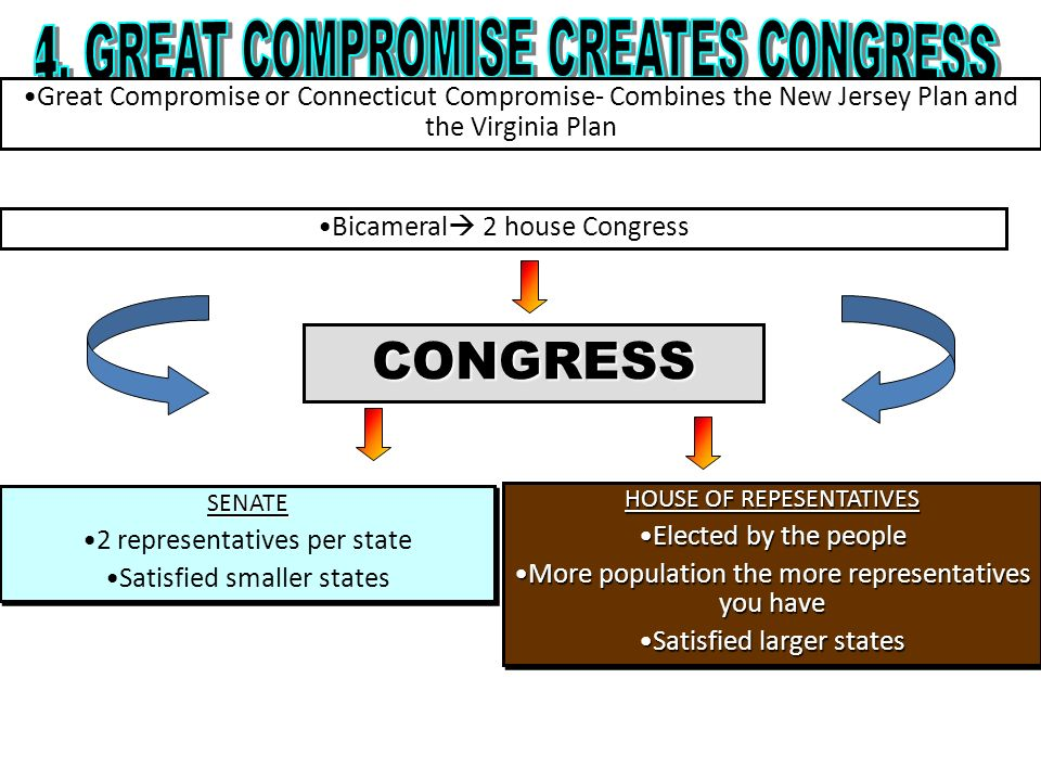 CONGRESS HOUSE OF REPESENTATIVES Elected by the peopleElected by the people More population the more representatives you haveMore population the more