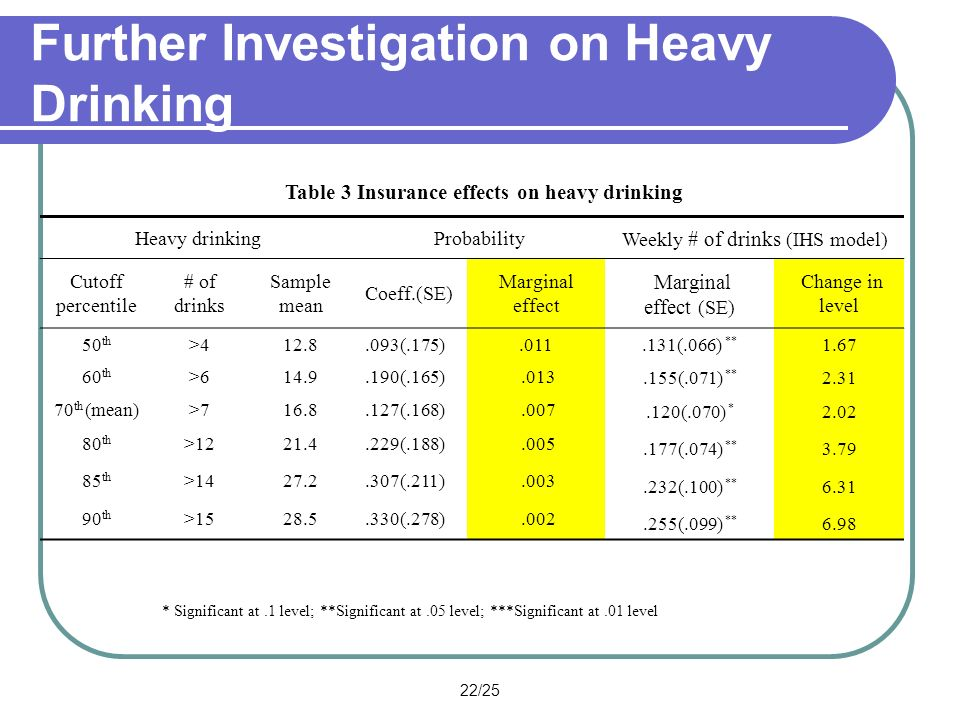 22/25 Further Investigation on Heavy Drinking Table 3 Insurance effects on heavy drinking Heavy drinkingProbability Weekly # of drinks (IHS model) Cutoff percentile # of drinks Sample mean Coeff.(SE) Marginal effect Marginal effect (SE) Change in level 50 th >412.8.093(.175).011.131(.066) ** 1.67 60 th >614.9.190(.165).013.155(.071) ** 2.31 70 th (mean)>716.8.127(.168).007.120(.070) * 2.02 80 th >1221.4.229(.188).005.177(.074) ** 3.79 85 th >1427.2.307(.211).003.232(.100) ** 6.31 90 th >1528.5.330(.278).002.255(.099) ** 6.98 * Significant at.1 level; **Significant at.05 level; ***Significant at.01 level