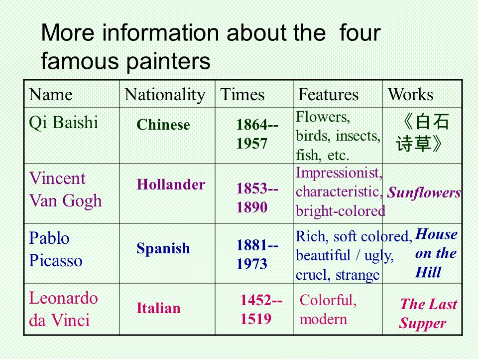 More information about the four famous painters NameNationalityTimesFeaturesWorks Qi Baishi Vincent Van Gogh Pablo Picasso Leonardo da Vinci Chinese Flowers, birds, insects, fish, etc.