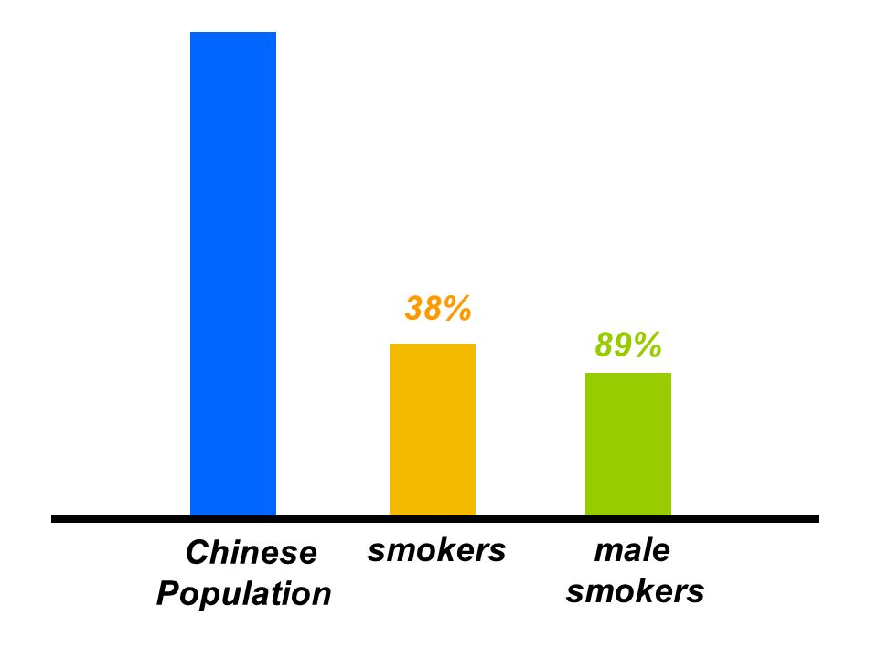 Chinese Population smokers male smokers 38% 89%