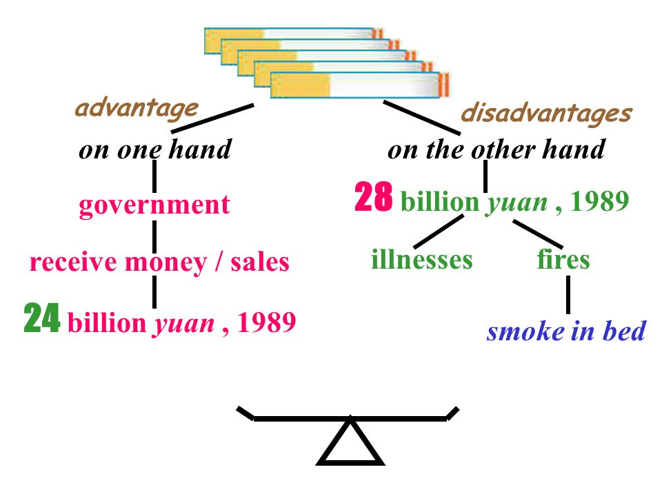 on one handon the other hand government receive money / sales 24 billion yuan, 1989 28 billion yuan, 1989 illnessesfires smoke in bed advantage disadvantages