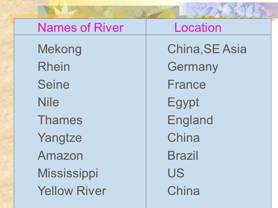 Names of RiverLocation Mekong Rhein Seine Nile Thames Yangtze Amazon Mississippi Yellow River England Egypt China Brazil US France China Germany China,SE Asia