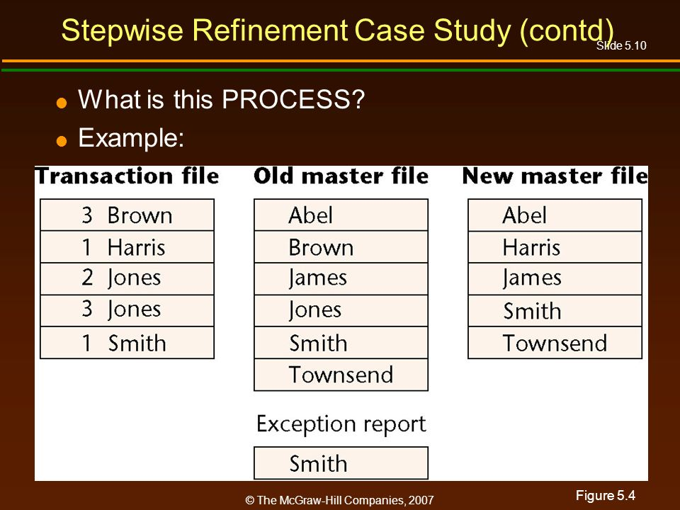 Slide 5.10 © The McGraw-Hill Companies, 2007 Stepwise Refinement Case Study (contd) What is this PROCESS.