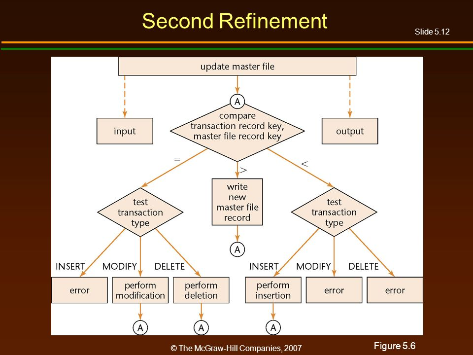 Slide 5.12 © The McGraw-Hill Companies, 2007 Second Refinement Figure 5.6