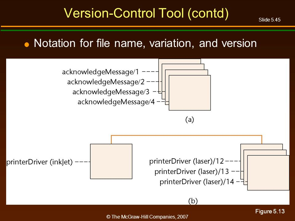 Slide 5.45 © The McGraw-Hill Companies, 2007 Version-Control Tool (contd) Notation for file name, variation, and version Figure 5.13