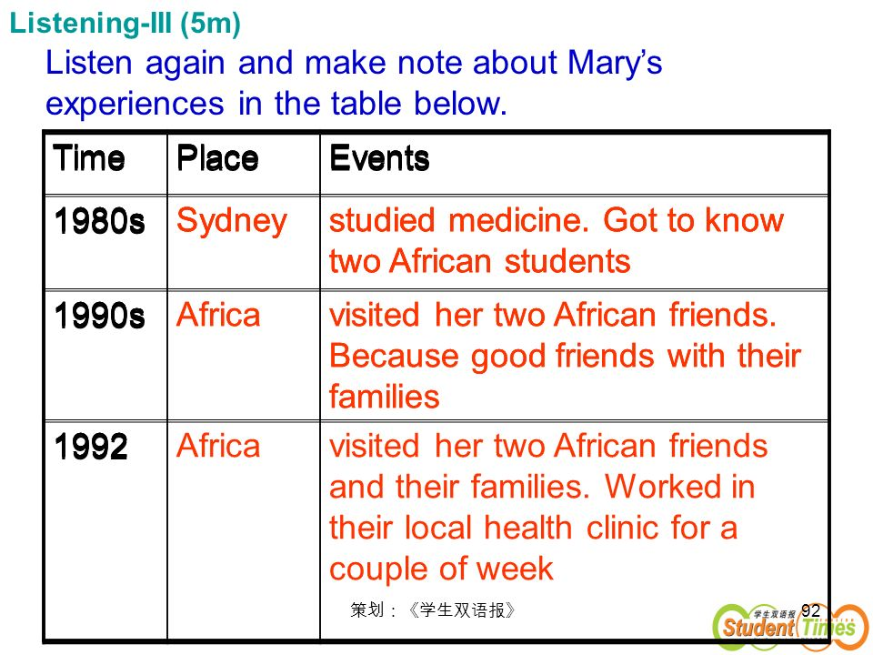 92 Listening-III (5m) Listen again and make note about Marys experiences in the table below. TimePlaceEvents 1980sSydneystudied medicine. Got to know