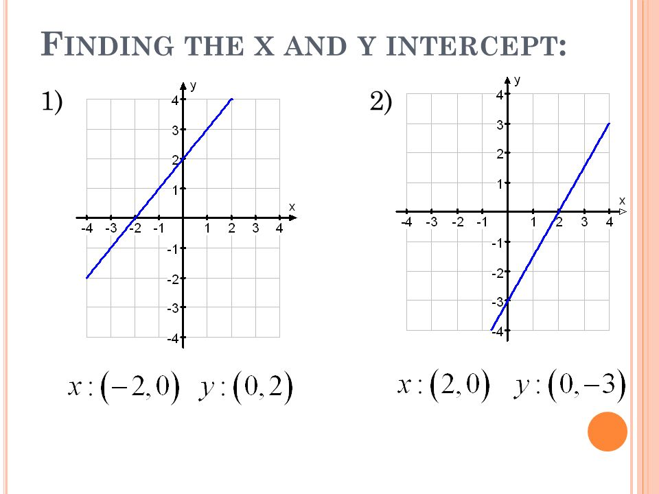 F INDING THE X AND Y INTERCEPT : 1)2)