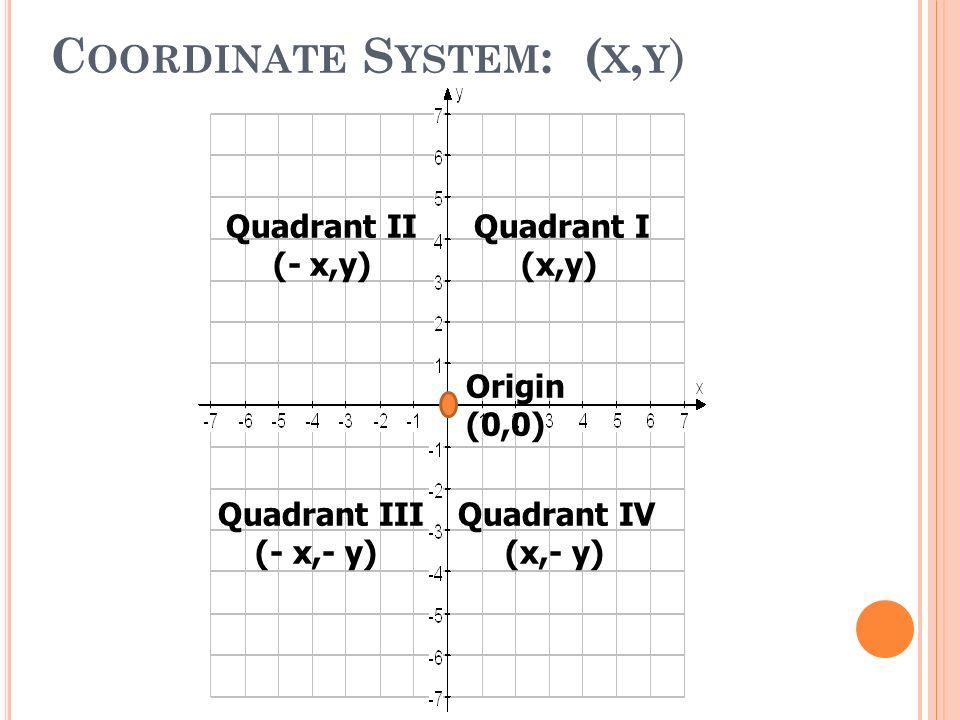 C OORDINATE S YSTEM : ( X, Y ) Quadrant I (x,y) Quadrant II (- x,y) Quadrant III (- x,- y) Quadrant IV (x,- y) Origin (0,0)