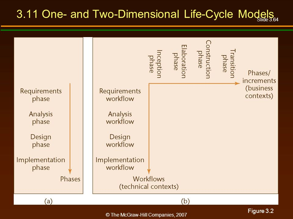 Slide 3.64 © The McGraw-Hill Companies, 2007 3.11 One- and Two-Dimensional Life-Cycle Models Figure 3.2