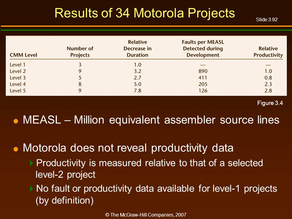 Slide 3.92 © The McGraw-Hill Companies, 2007 Results of 34 Motorola Projects MEASL – Million equivalent assembler source lines Motorola does not revea