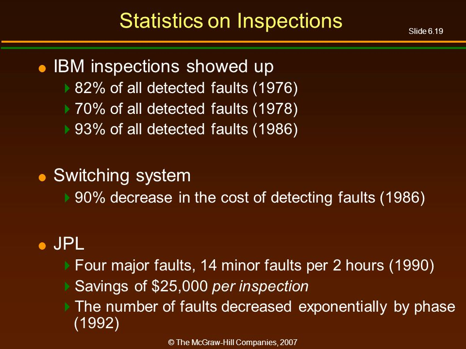 Slide 6.19 © The McGraw-Hill Companies, 2007 Statistics on Inspections IBM inspections showed up 82% of all detected faults (1976) 70% of all detected