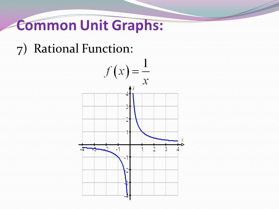 Common Unit Graphs: 7) Rational Function: