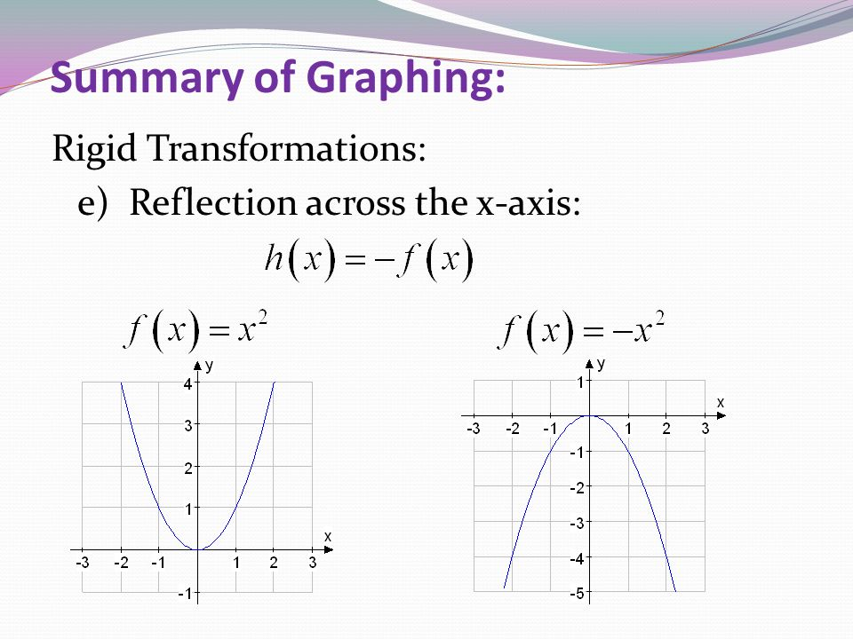 Summary of Graphing: Rigid Transformations: e) Reflection across the x-axis:
