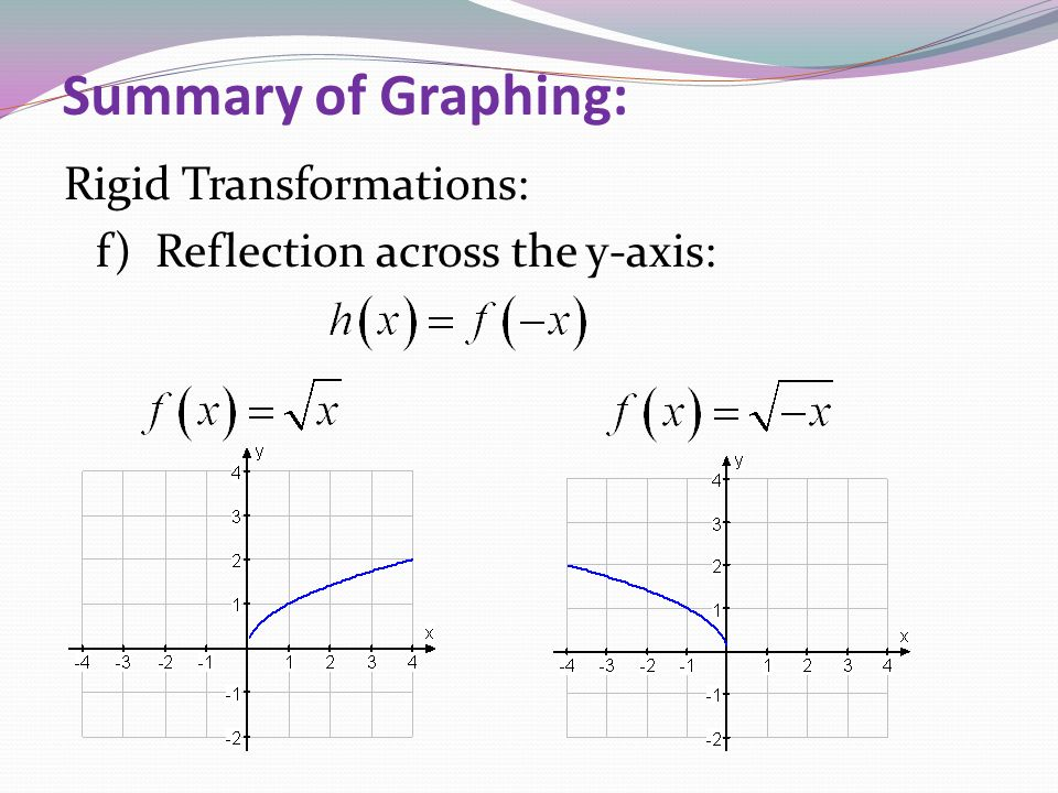 Summary of Graphing: Rigid Transformations: f) Reflection across the y-axis: