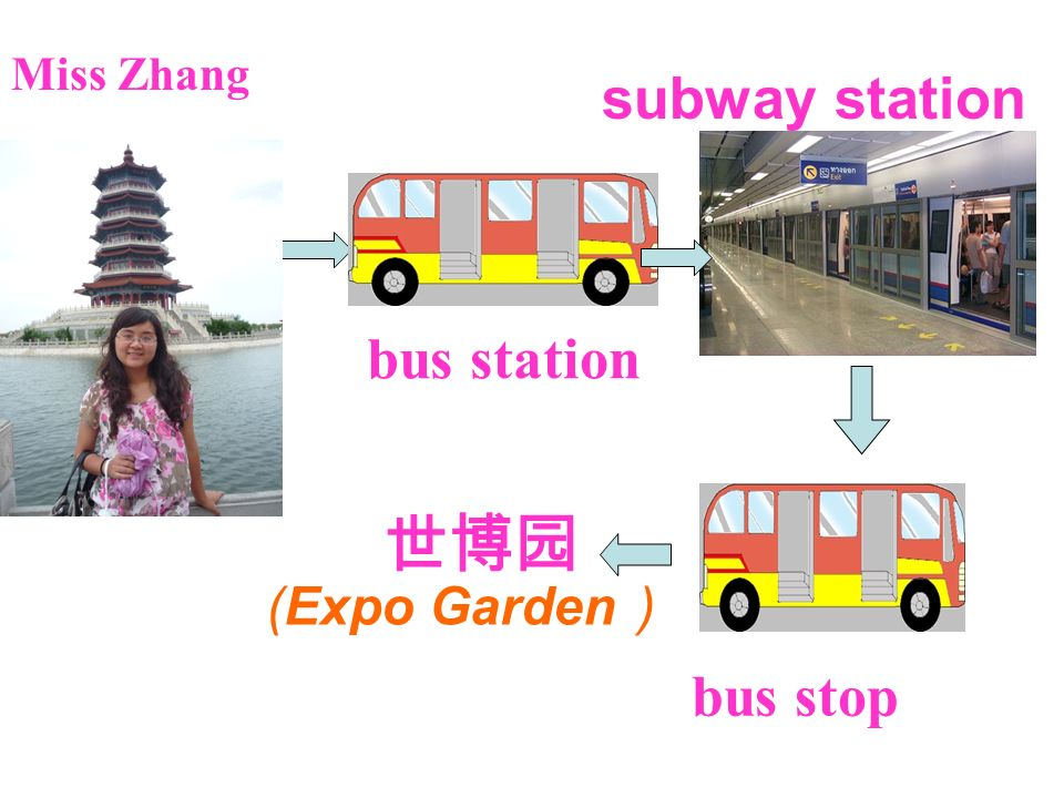 bus station subway station bus stop Miss Zhang (Expo Garden )