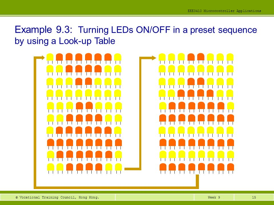 15Week 9© Vocational Training Council, Hong Kong. EEE3410 Microcontroller Applications Example 9.3: Turning LEDs ON/OFF in a preset sequence by using
