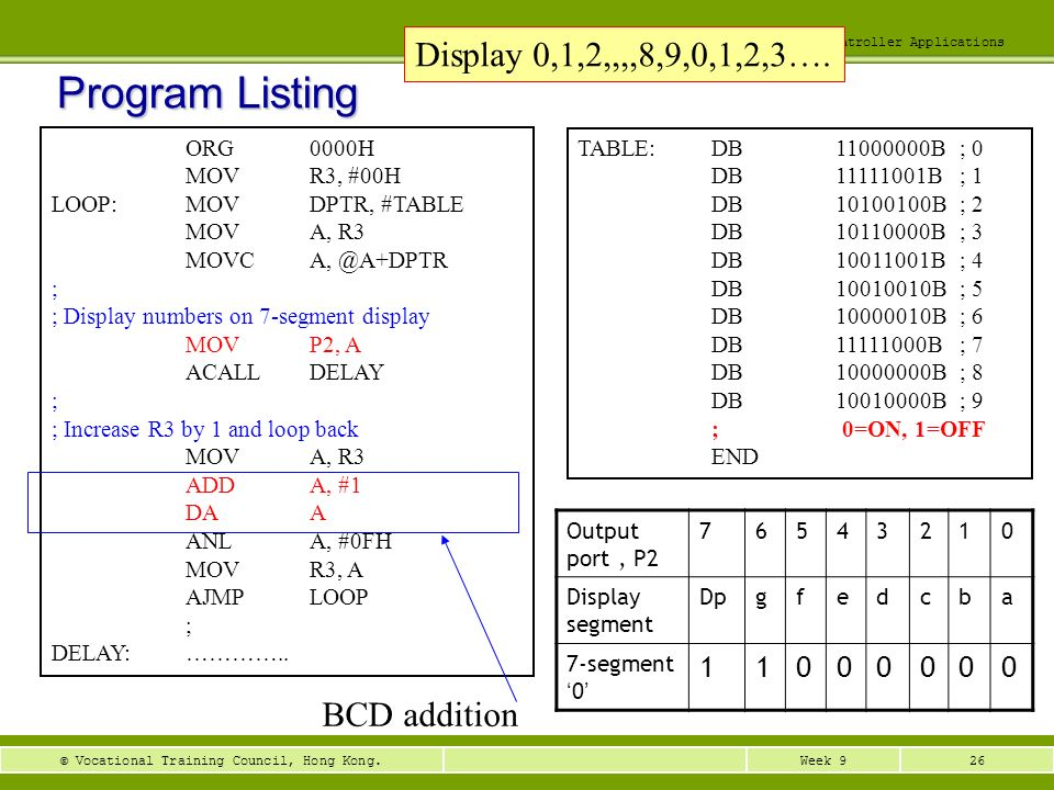 26Week 9© Vocational Training Council, Hong Kong. EEE3410 Microcontroller Applications Program Listing ORG0000H MOVR3, #00H LOOP:MOVDPTR, #TABLE MOVA,
