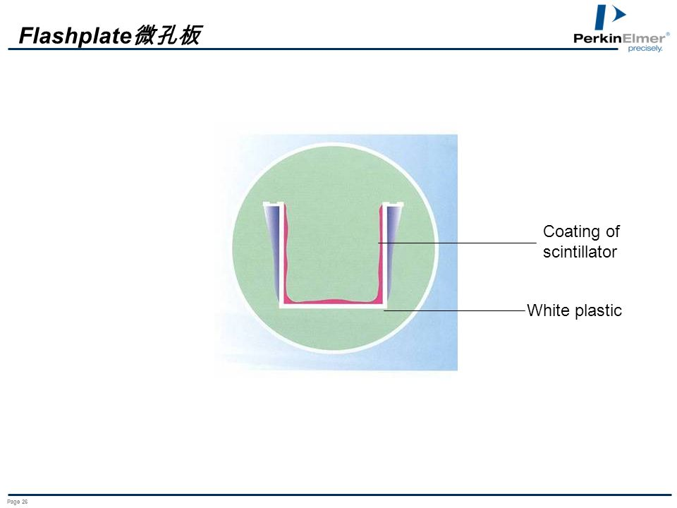 Page 26 White plastic Coating of scintillator Flashplate