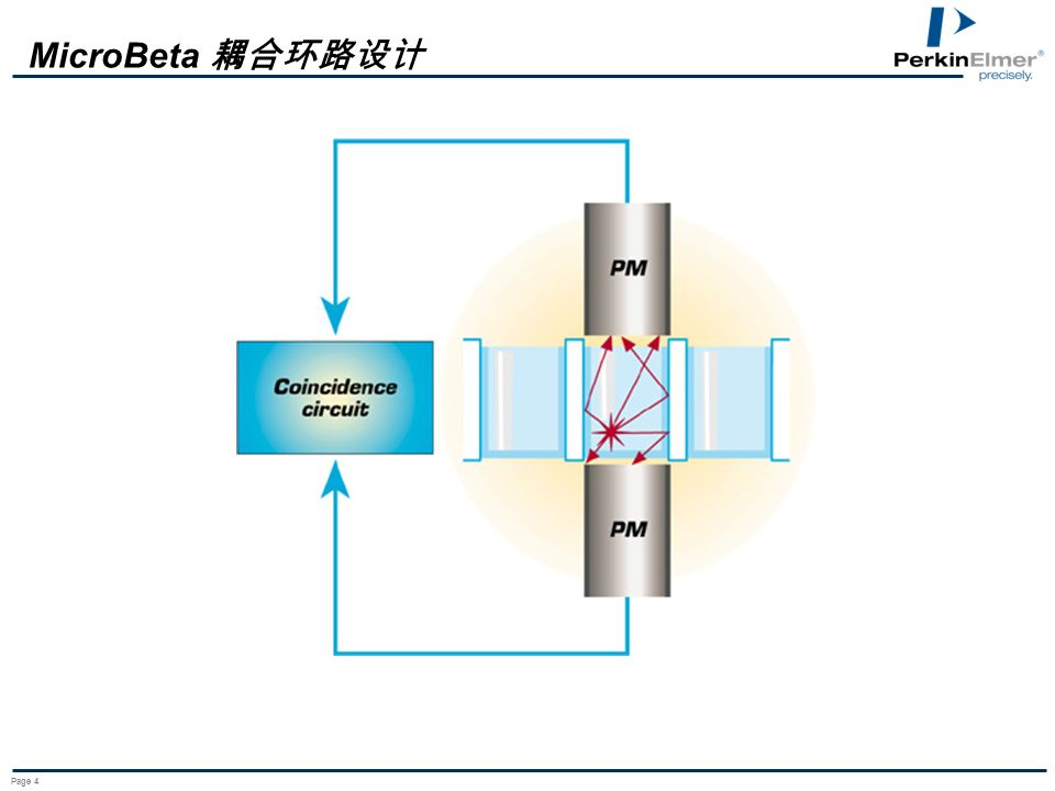 Page 5 Liquid Coated plate Filter MicroBeta