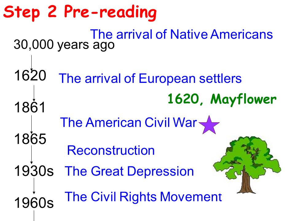 Step 2 Pre-reading 30,000 years ago s 1960s The arrival of Native Americans The arrival of European settlers The American Civil War The Great Depression The Civil Rights Movement 1620, Mayflower Reconstruction