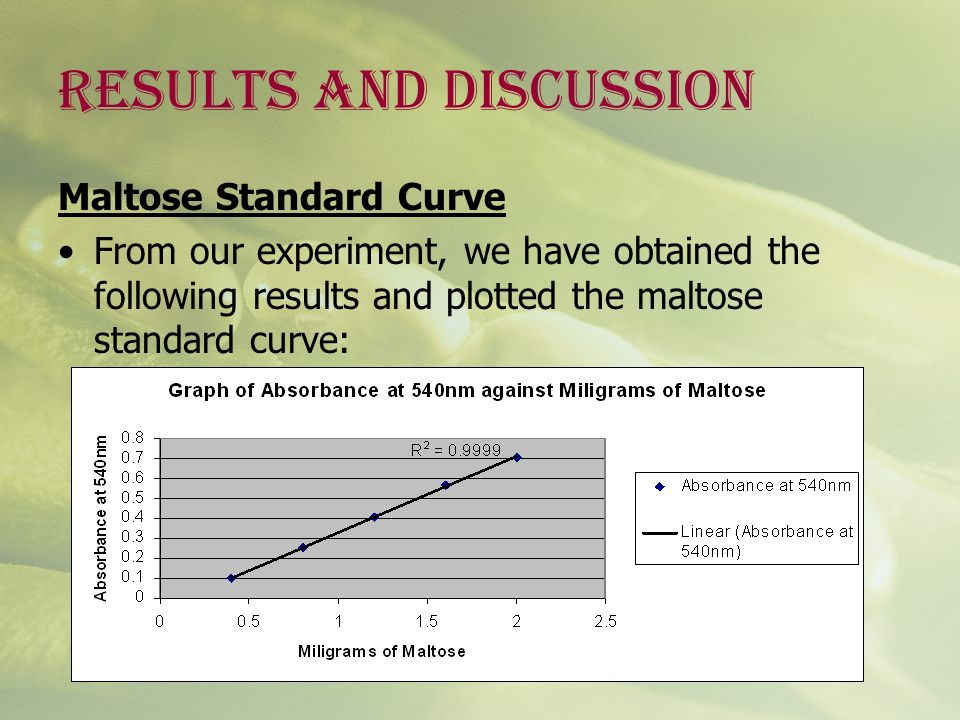 RESULTS AND DISCUSSION Maltose Standard Curve From our experiment, we have obtained the following results and plotted the maltose standard curve: